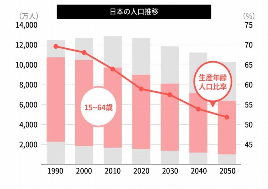 「HER-SELF 女性の健康プロジェクト」の発足背景:日本の人口推移